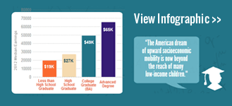 View infographic of effective educational initiatives